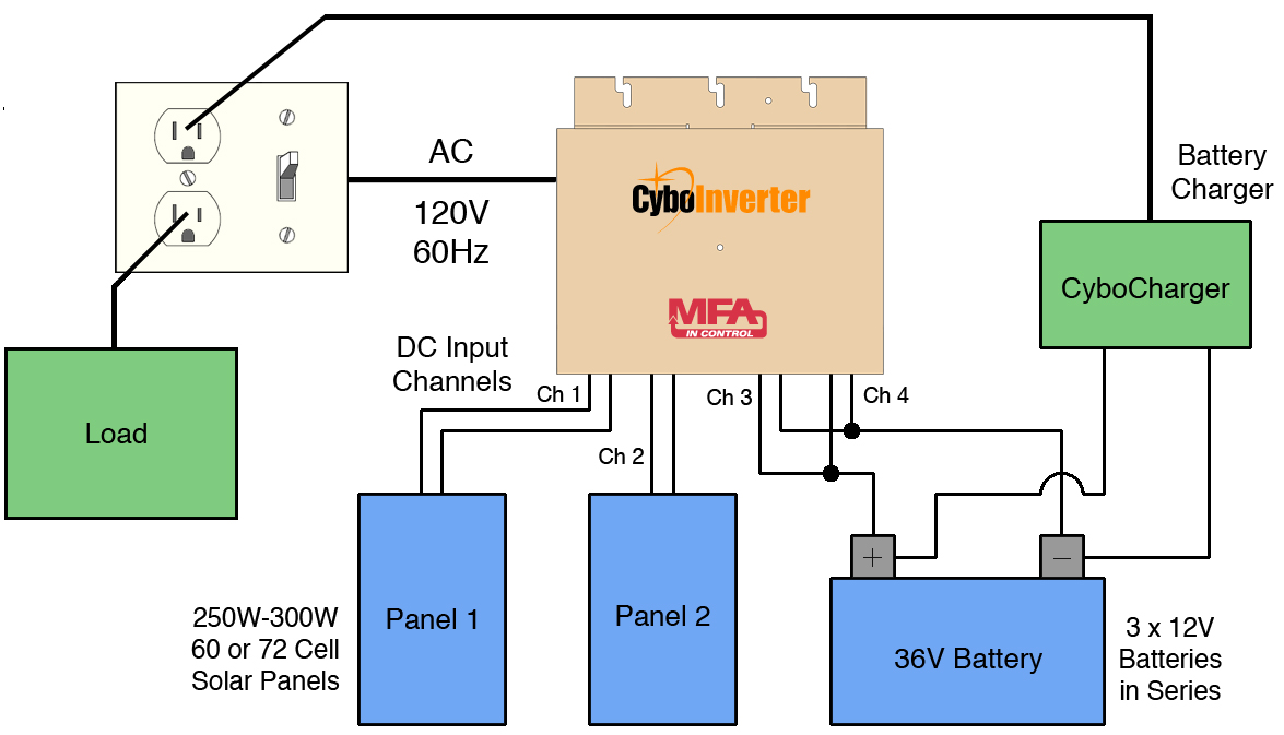 Cyboenergy Awarded Us Patent For Off Grid And Micro Inverters Circuit Showing How A Solar Panel Charging Battery Can Be Used As When There Is Sufficient Sunlight Cyboinverter Will Pull Power From The Panels Leave Batteries Idle Extending Life